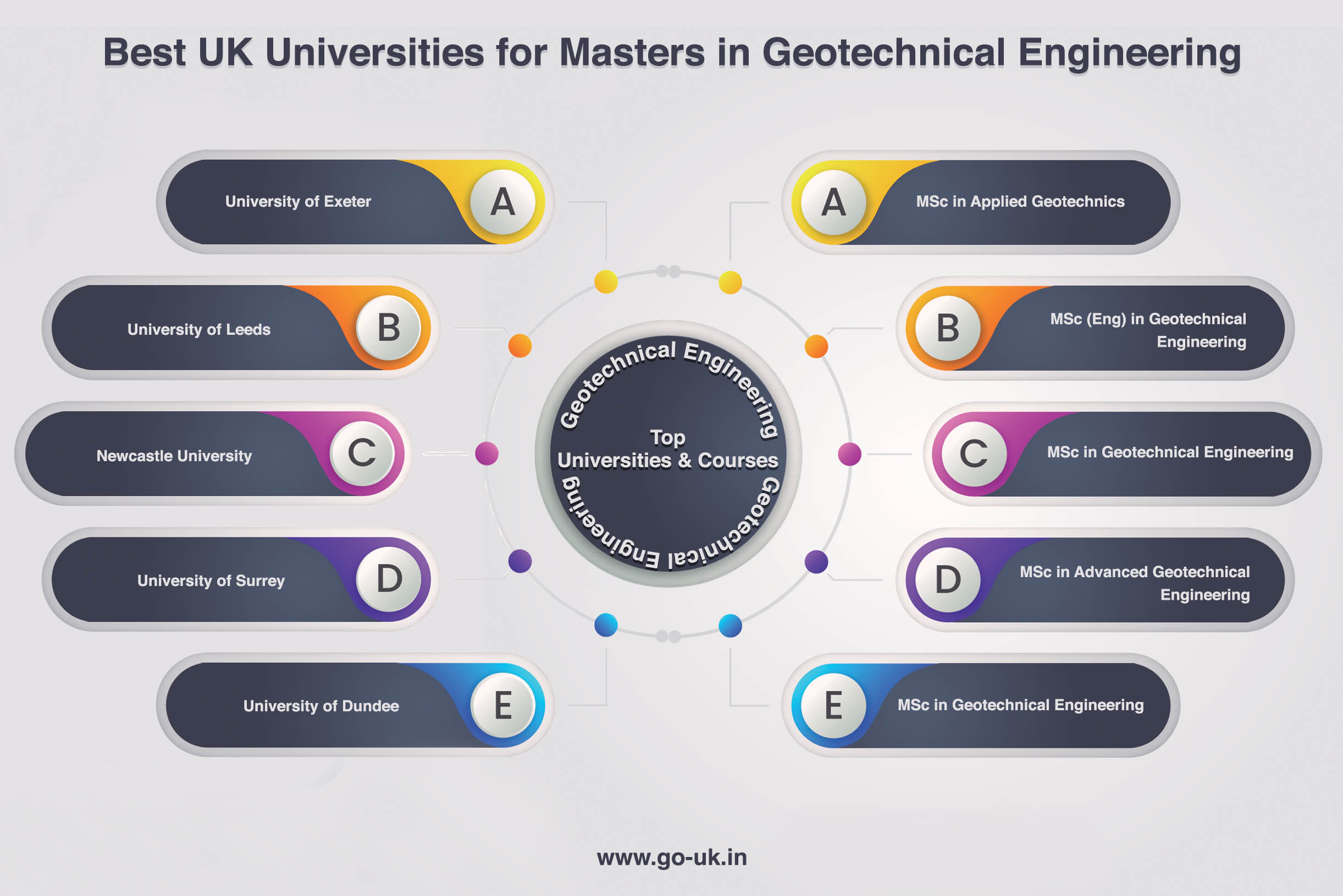 Best UK Universities for Masters in Geotechnical Engineering