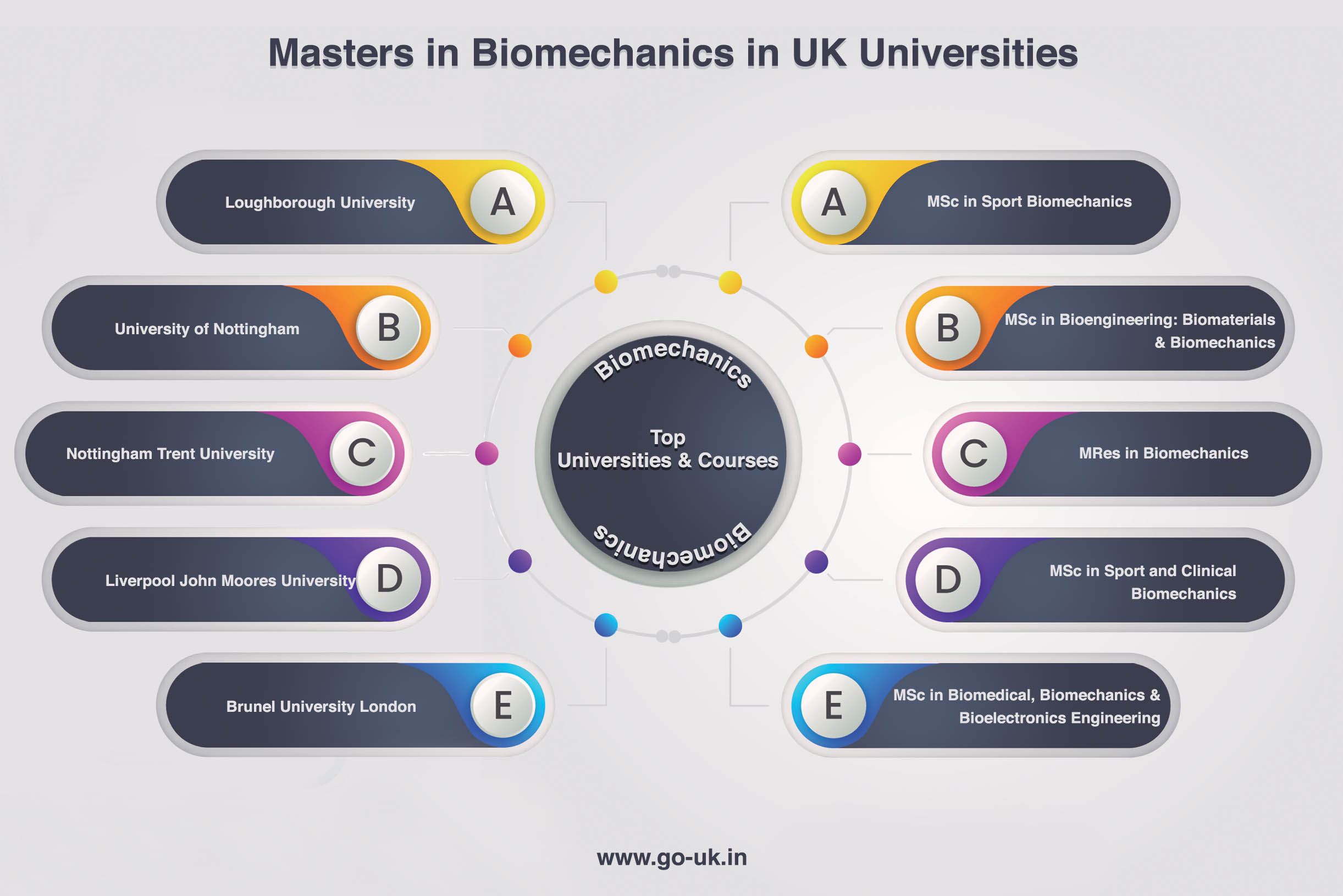 Masters in Bio Mechanics in UK Universities