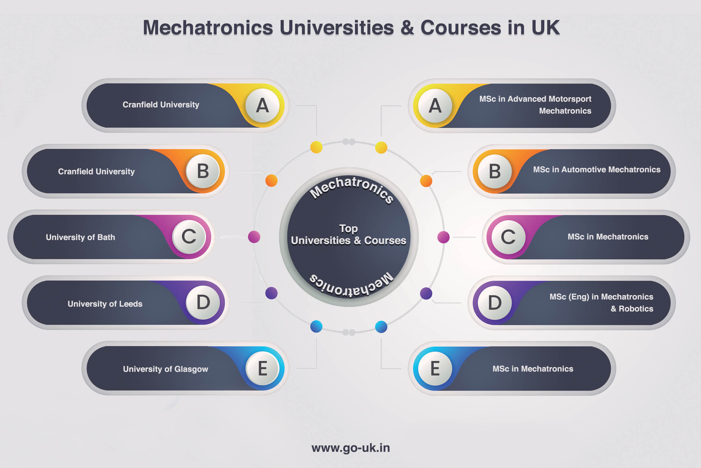 Mechatronics Universities and Courses in UK