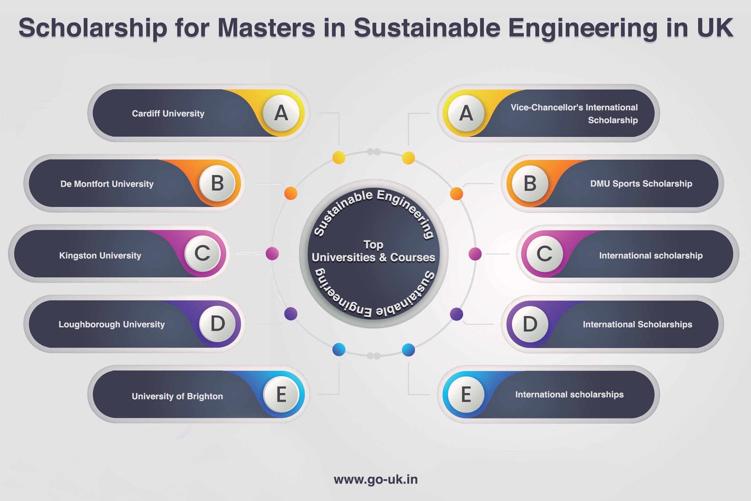 Scholarships for Masters in Sustainable Engineering in UK
