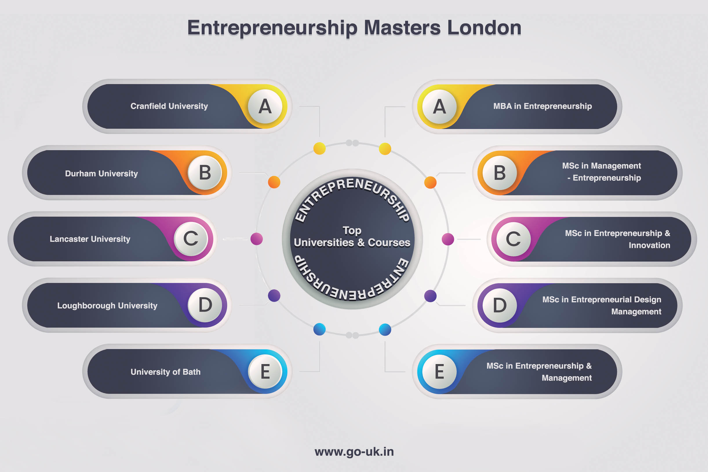 Top Universities and Courses for Masters in Entrepreneurship in UK