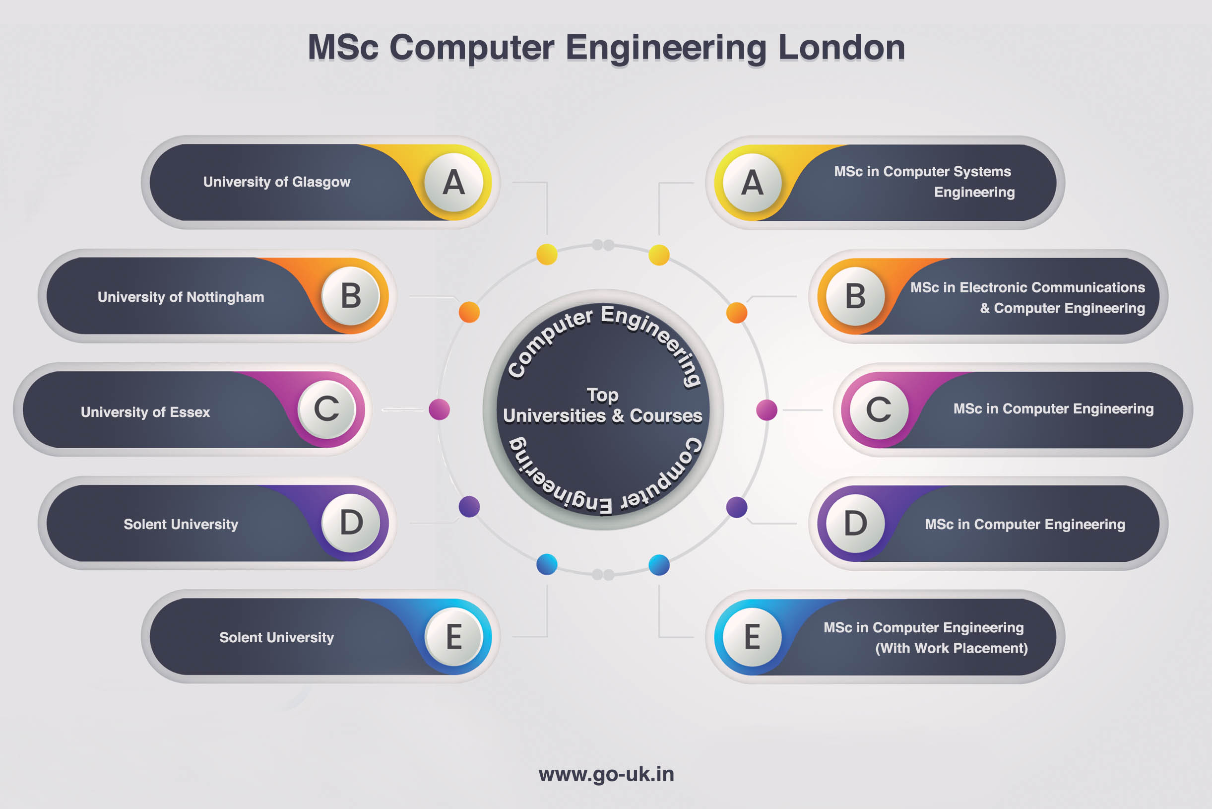 Top Universities and Courses for MSc in Computer Emgineering in UK