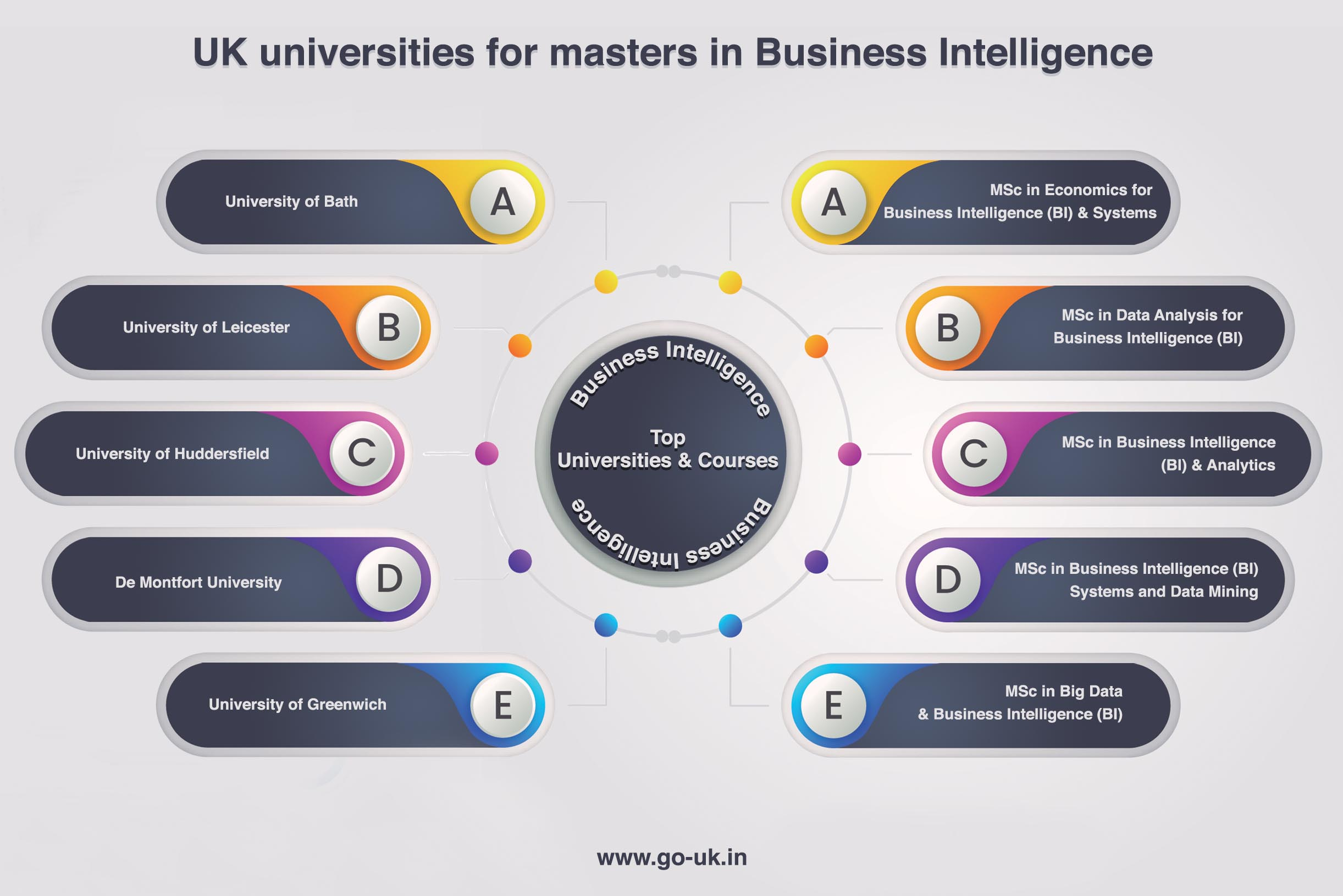 Uk Universities for Masters in Business Intelligence