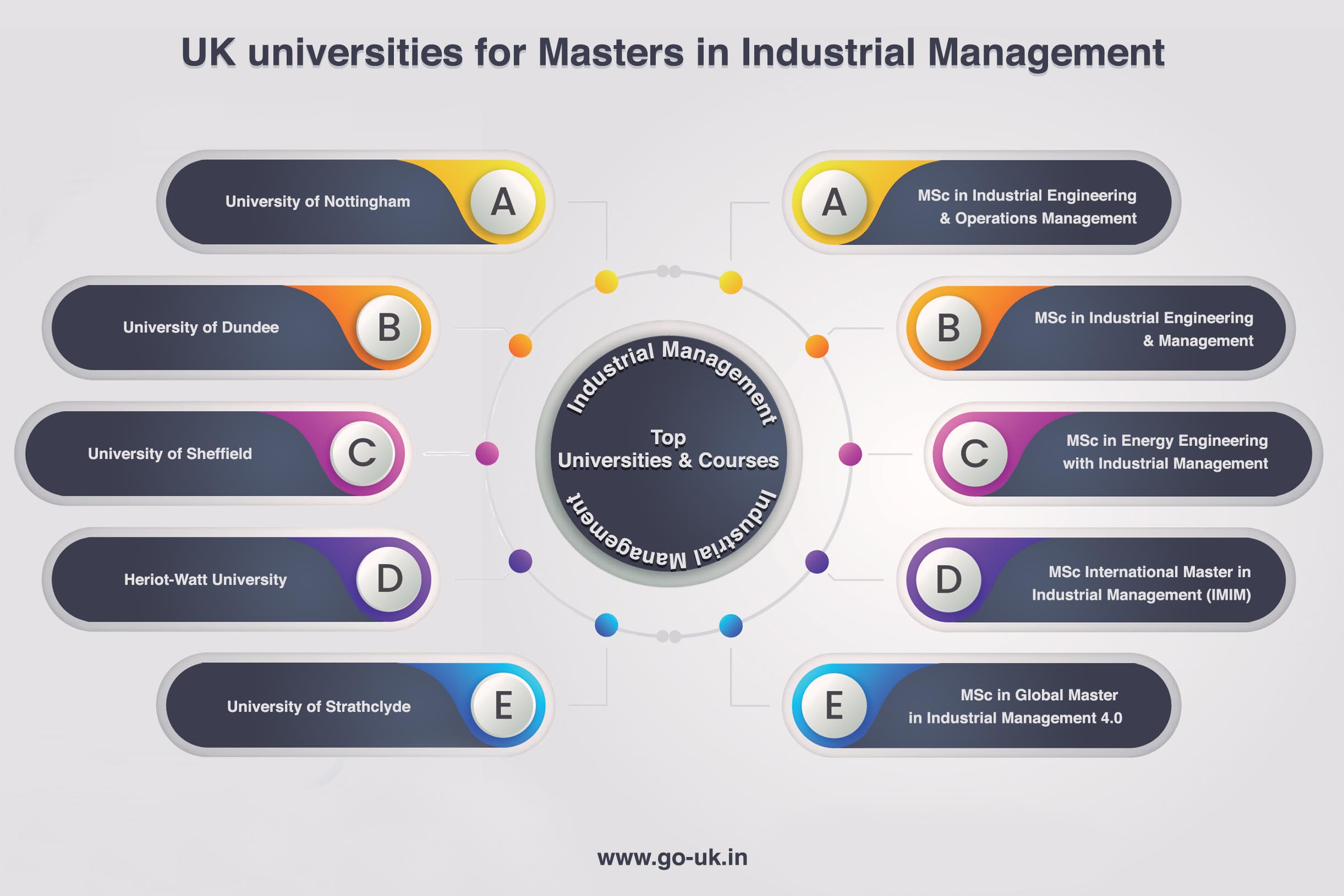 Uk Universities for Masters in Industrial Management