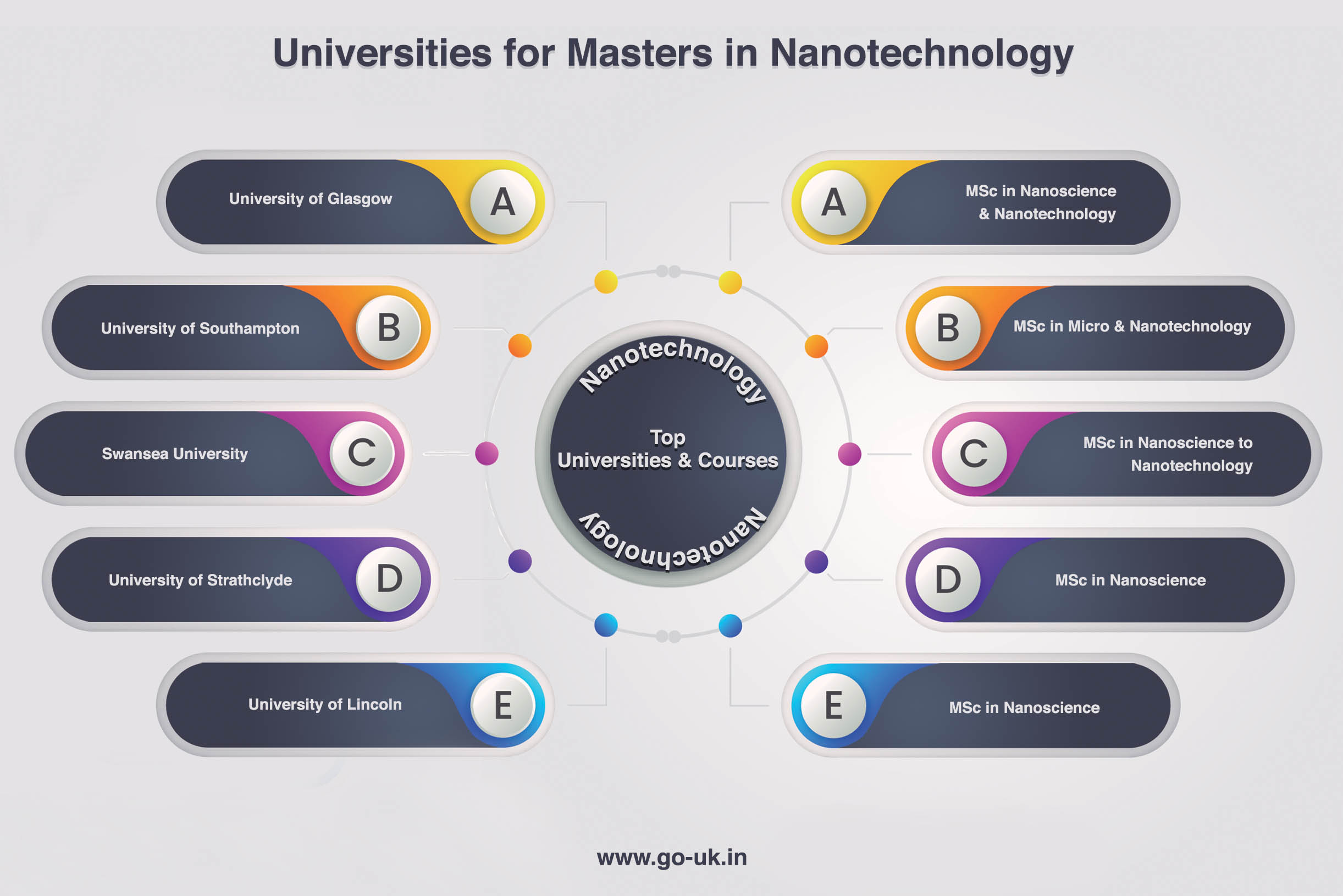 Universities for Masters in Nano Technology in UK