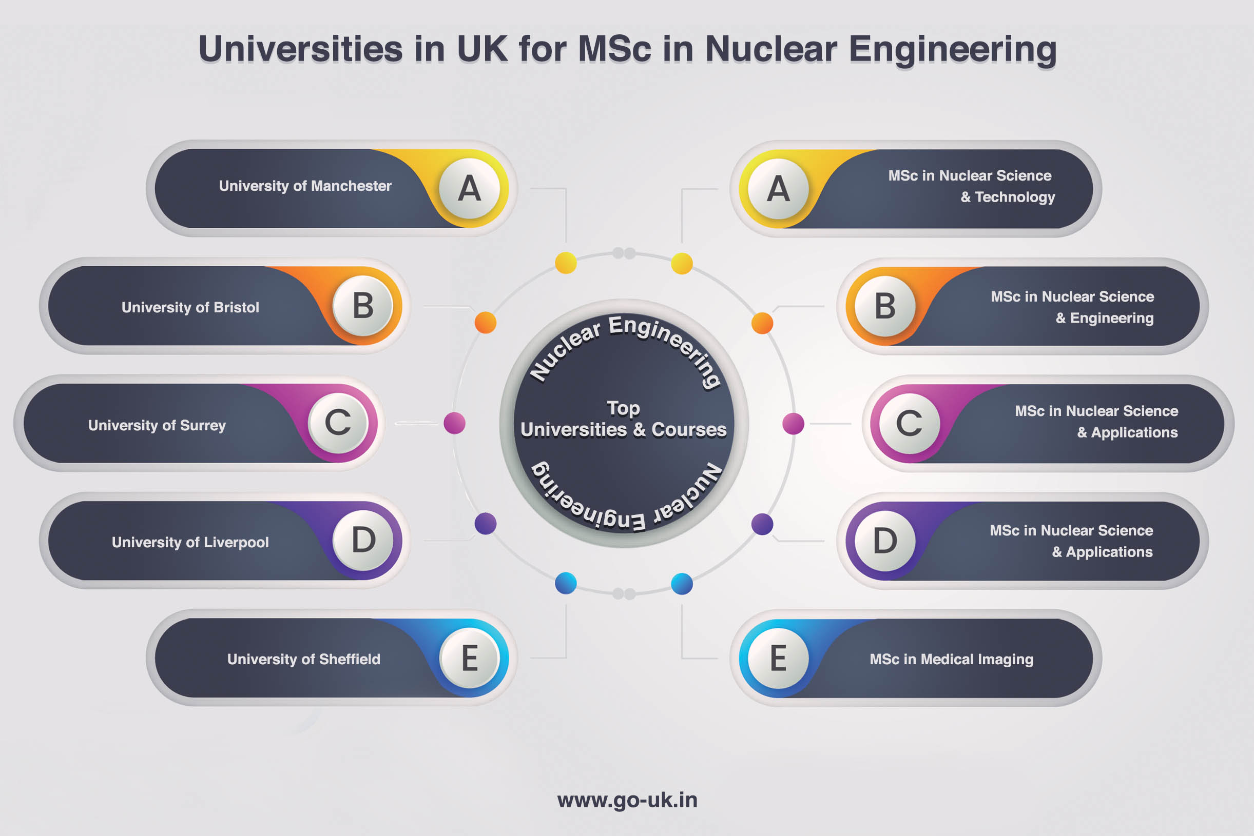 Universities in UK for MSc in Nuclear Engineering
